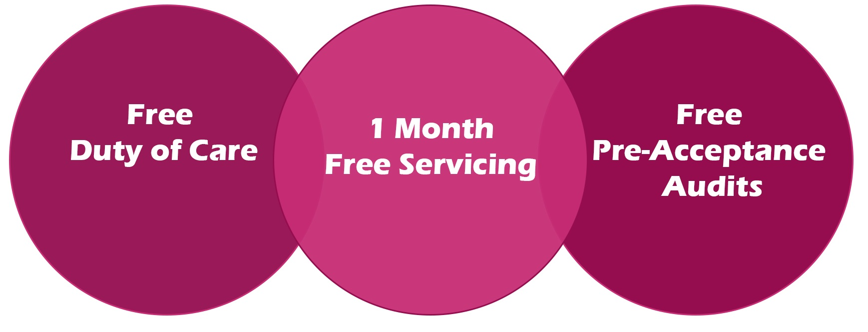 Three ways to save with our clinical waste service.